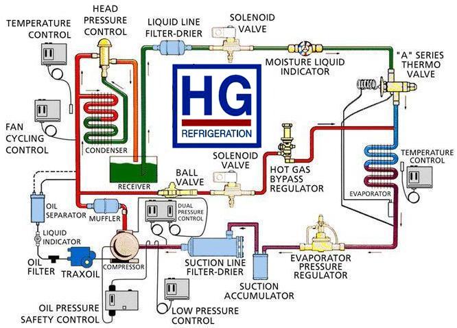 Refrigeration Fishkill NY - ambientmechanicalsystems