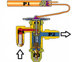 Drawing of an expansion valve it becomes plugged when debris enters p4